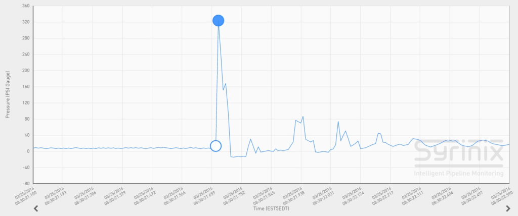 Graph showing how the pressure spiked from 13 psi up to 323 psi, then immediately dropped to a full vacuum.