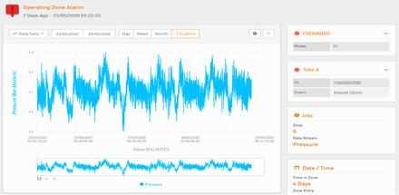 Low Pressure alert graph